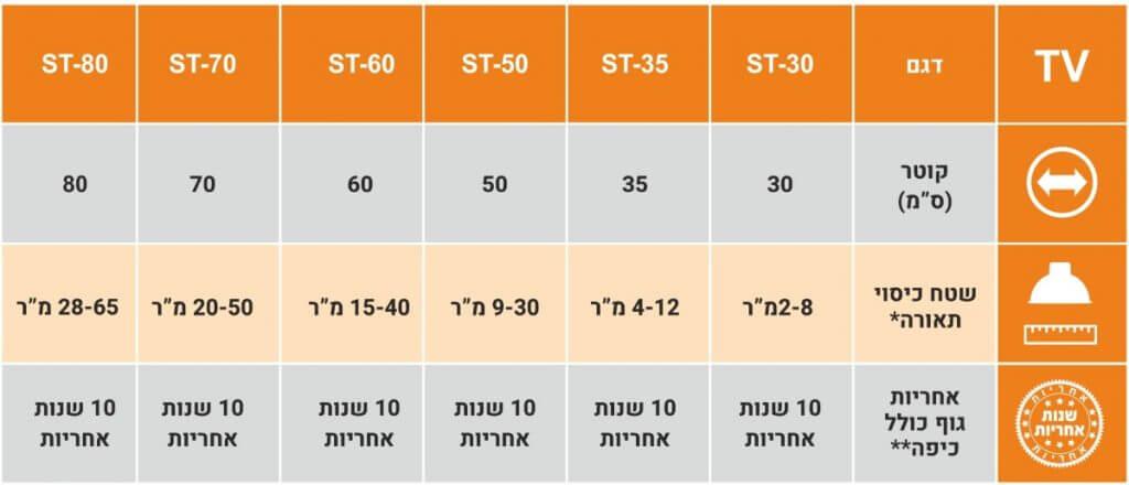 """דגם קוטר (ס""""מ) שטח כיסוי תאורה* אחריות גוף כולל כיפה** 30 2-8 מ""""ר 10 שנות אחריות 35 4-12 מ""""ר 10 שנות אחריות 50 9-30 מ""""ר 10 שנות אחריות 10 שנות אחריות 60 15-40 מ""""ר 10 שנות אחריות 70 20-50 מ""""ר ST-70 ST-60 ST-50 ST-35 TV"""